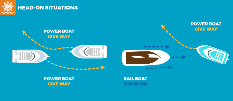 Boat Live 365 head on situation navigation illustration