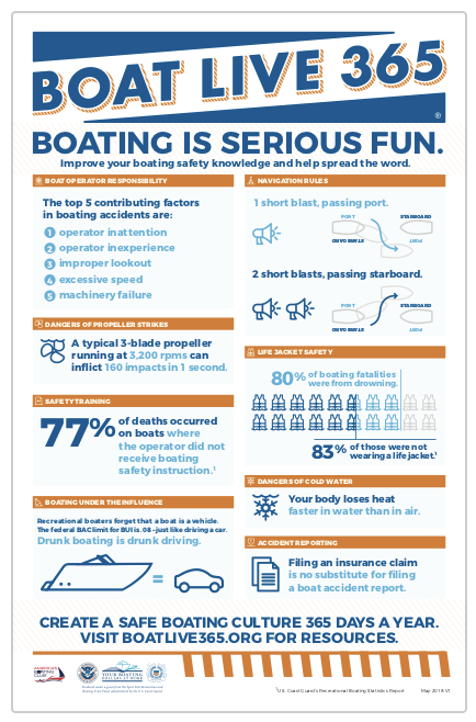 boat live 365, infographic poster
